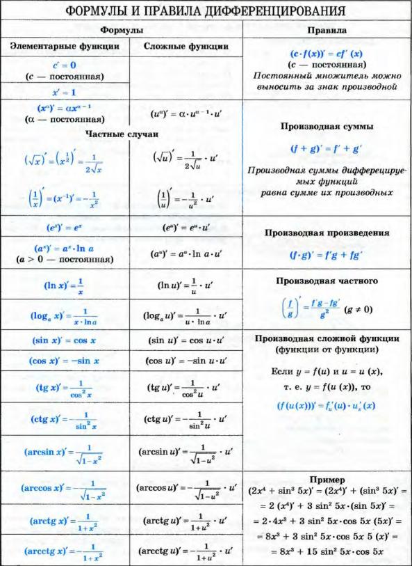 шпаргалка формулы word производных