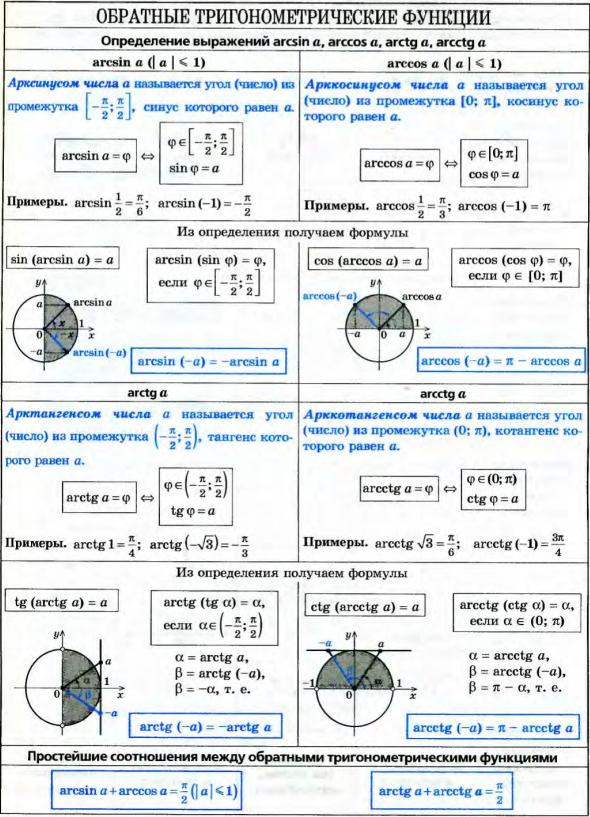 функции шпаргалки тригонометрические